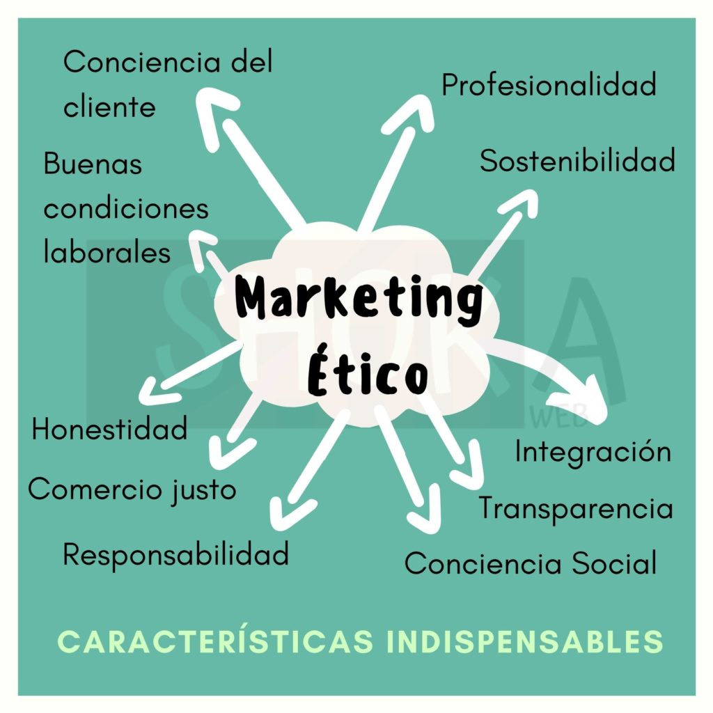 Características indispensables del marketing ético