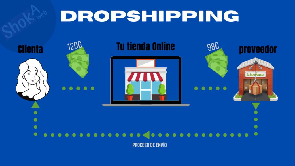 dropshipping sistema